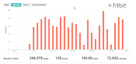 Distance walked (from Fitbit) June 2015