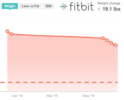 Fitbit progress July 2, 2015