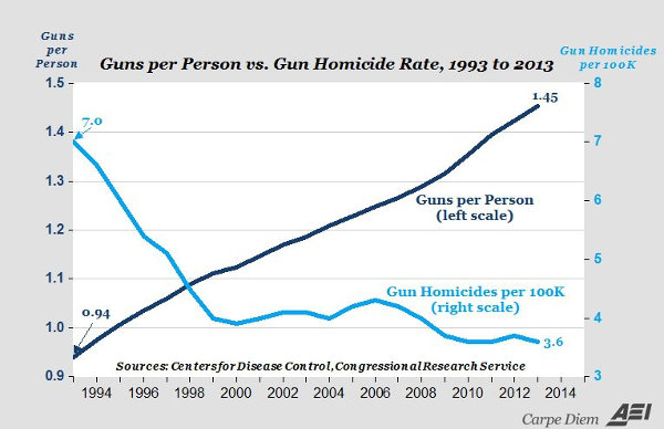 guns_per_person_vs_gun_homicide_rate