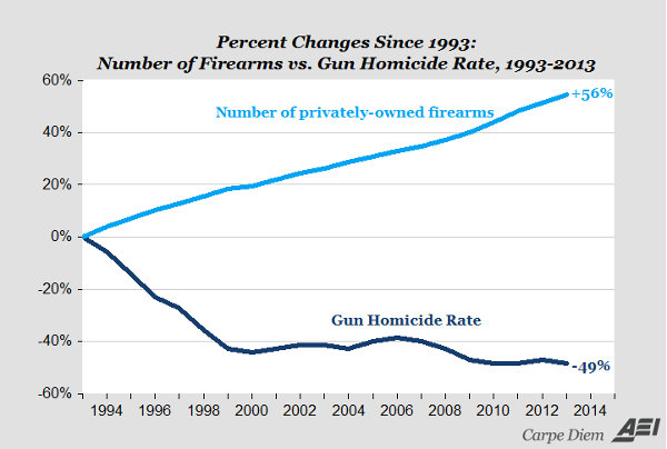 num_guns_vs_gun_homicide_rate