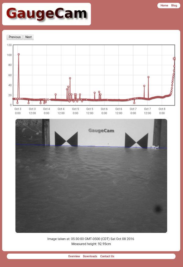 Hurricane Matthew flooding captured by gaugecam in Goldsboro, NC